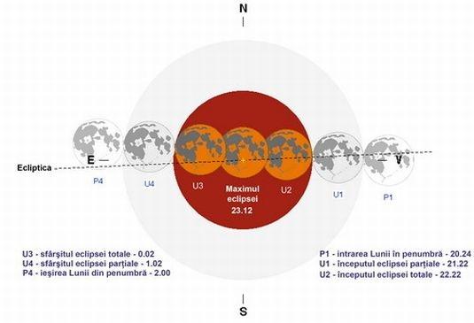 Schema eclipsei lunare (foto: ziare.com)