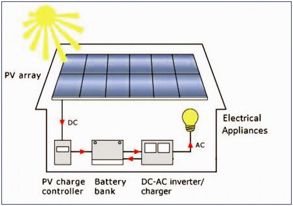 Panouri solare fotovoltaice - Furnizare + Instalare