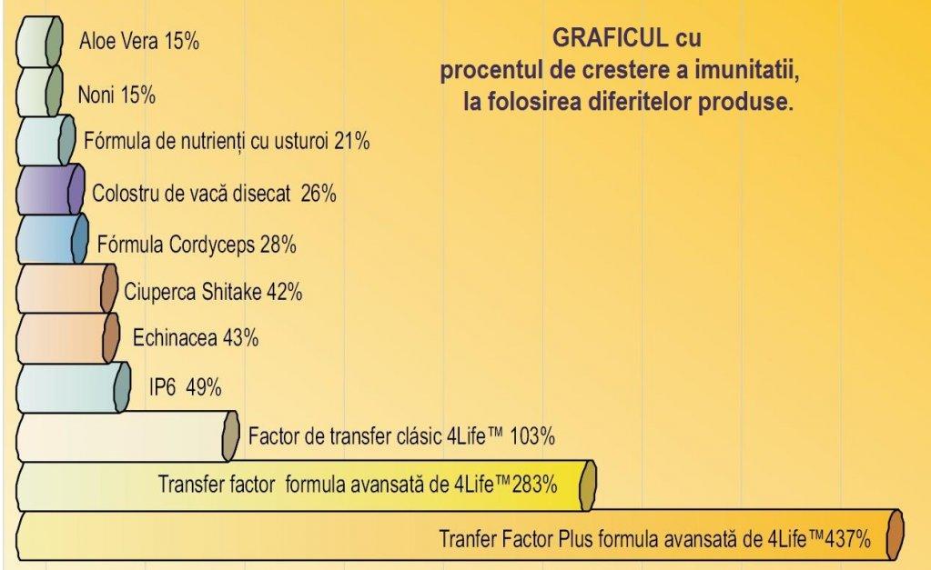 4Life sprijina sanatatea cu factori de transfer
