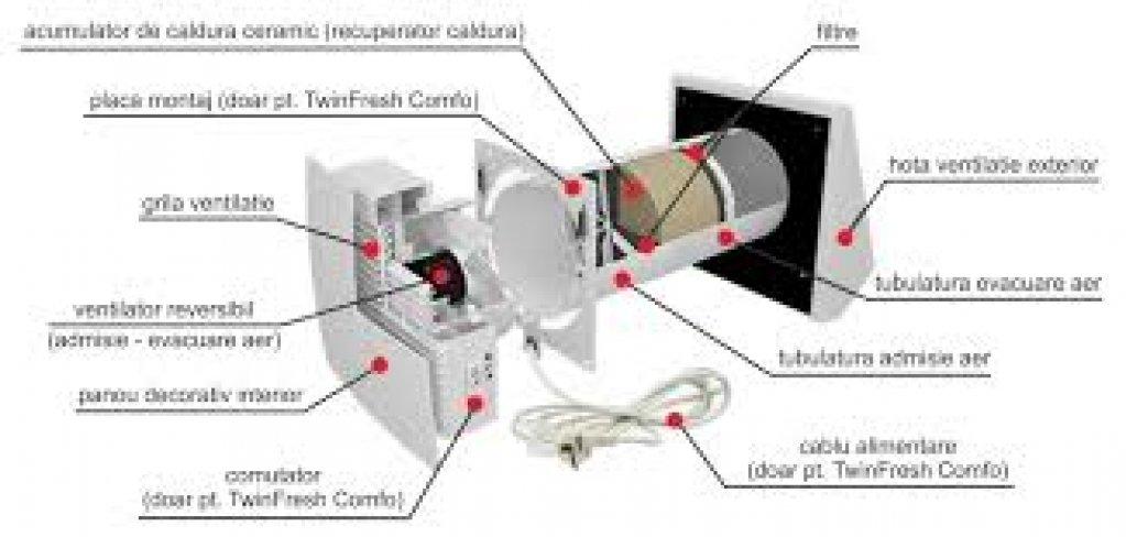 Care sunt avantajele folosirii ventilatiei cu recuperare de caldura in locuinta?